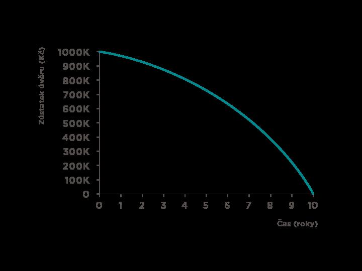 Anuitní splácení - úmor dluhu v čase